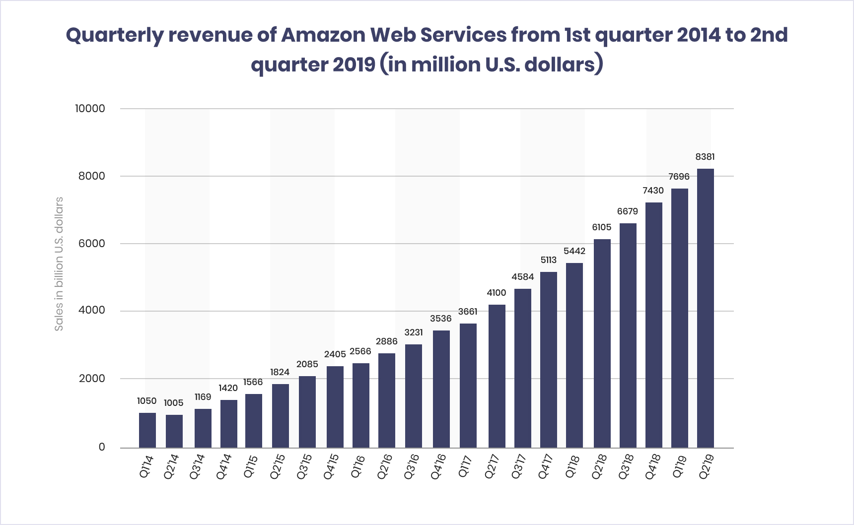Quarterly revenue of Amazon Web services