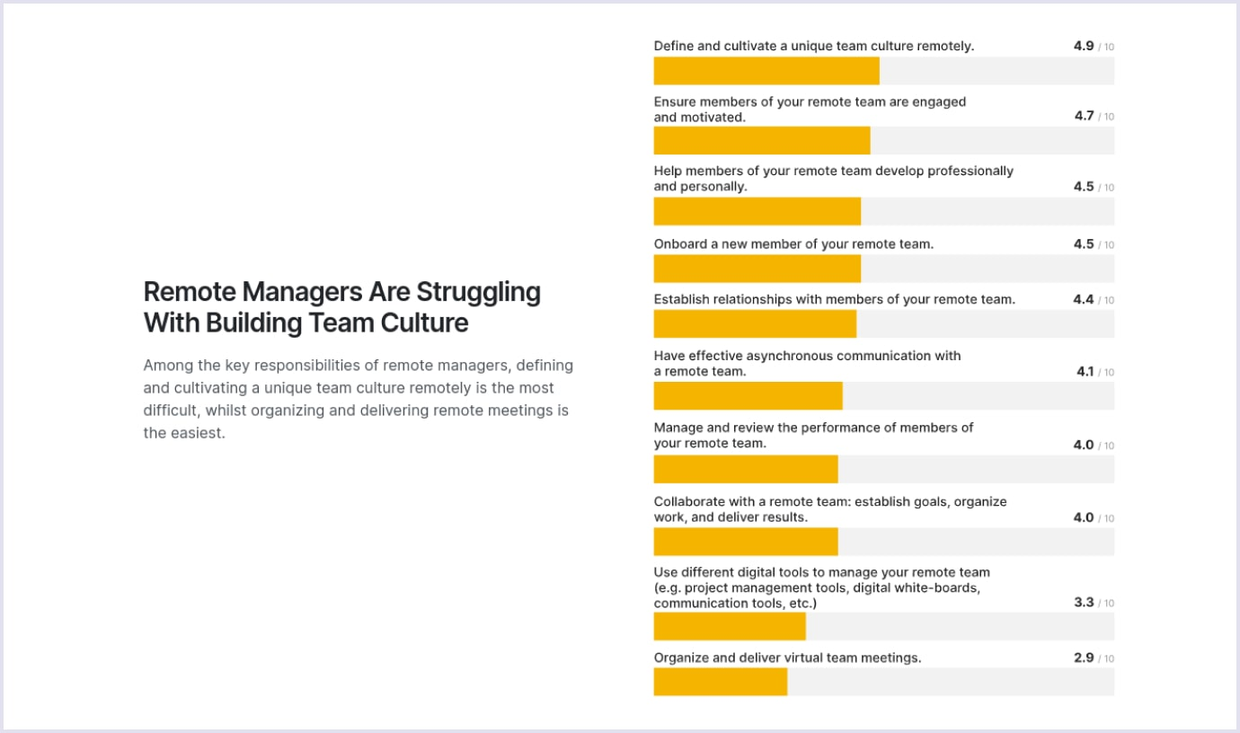 Key struggles for remote managers with building team culture