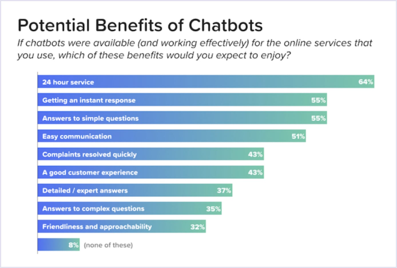 Сhatbots como tendência do mercado e seus benefícios potenciais