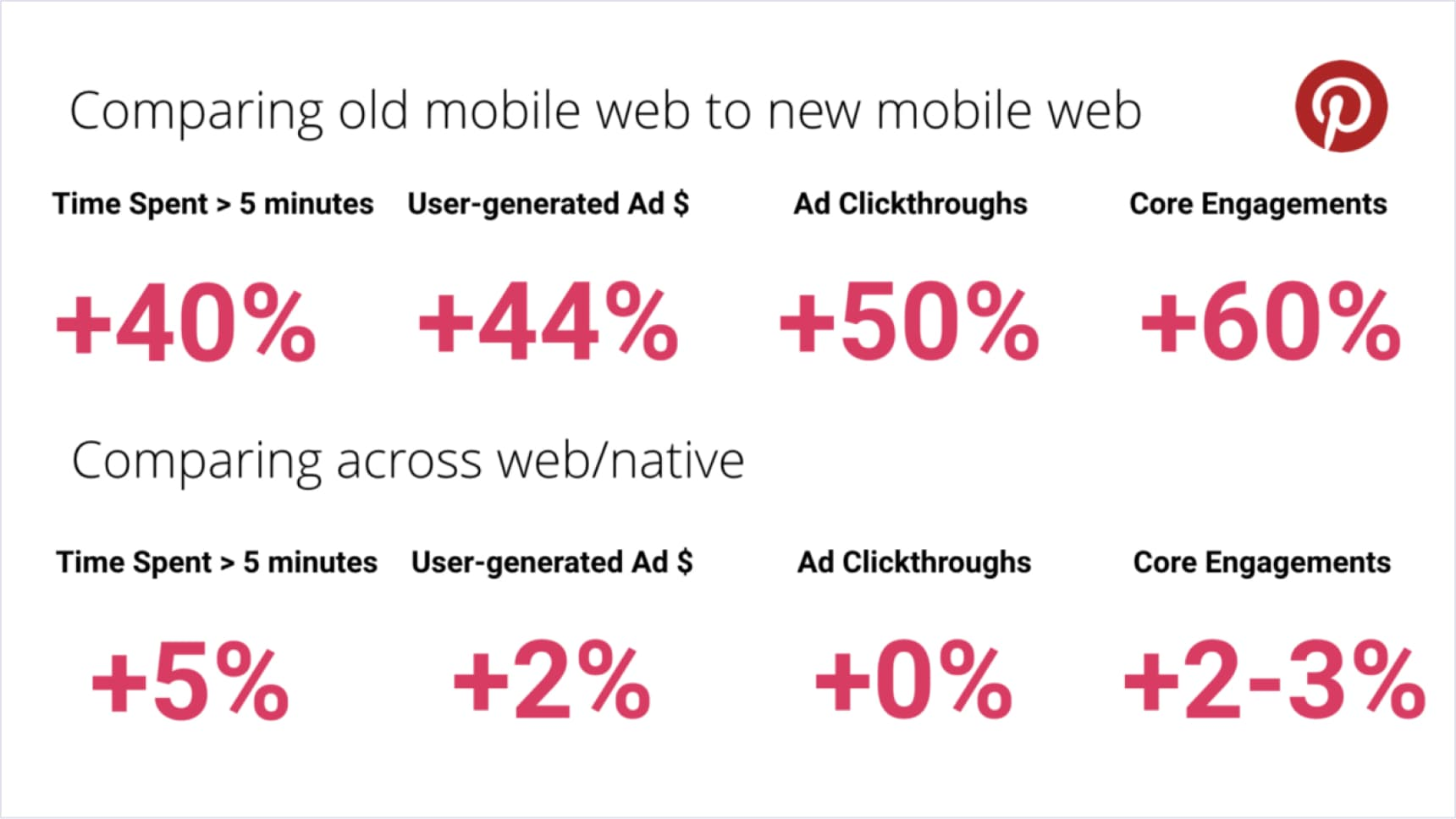 Comparison of Pinterest old and new mobile web (PWA) performance