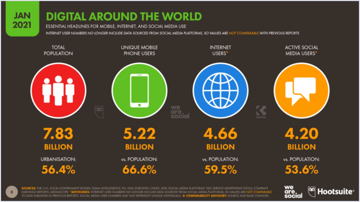 Statistics on mobile users worldwide by DataReportal