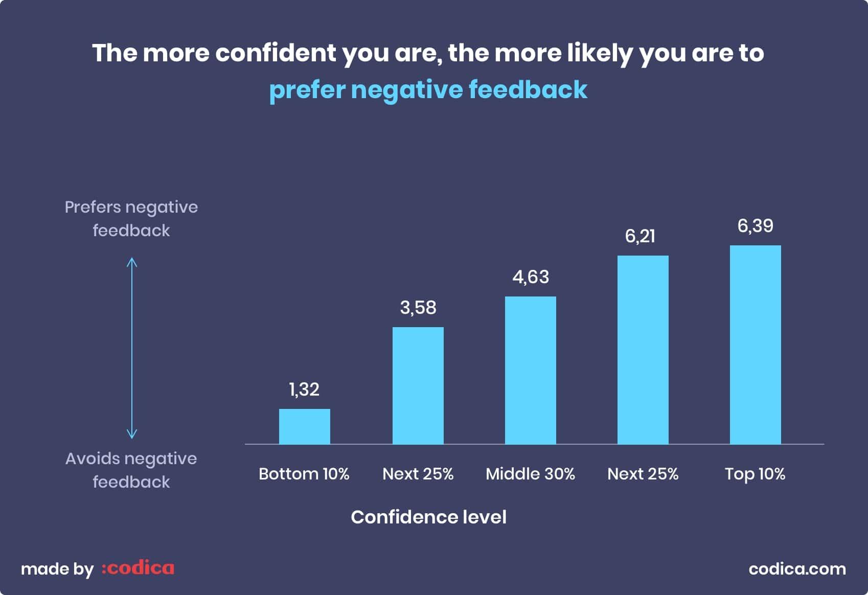 Importance of negative feedback | Codica