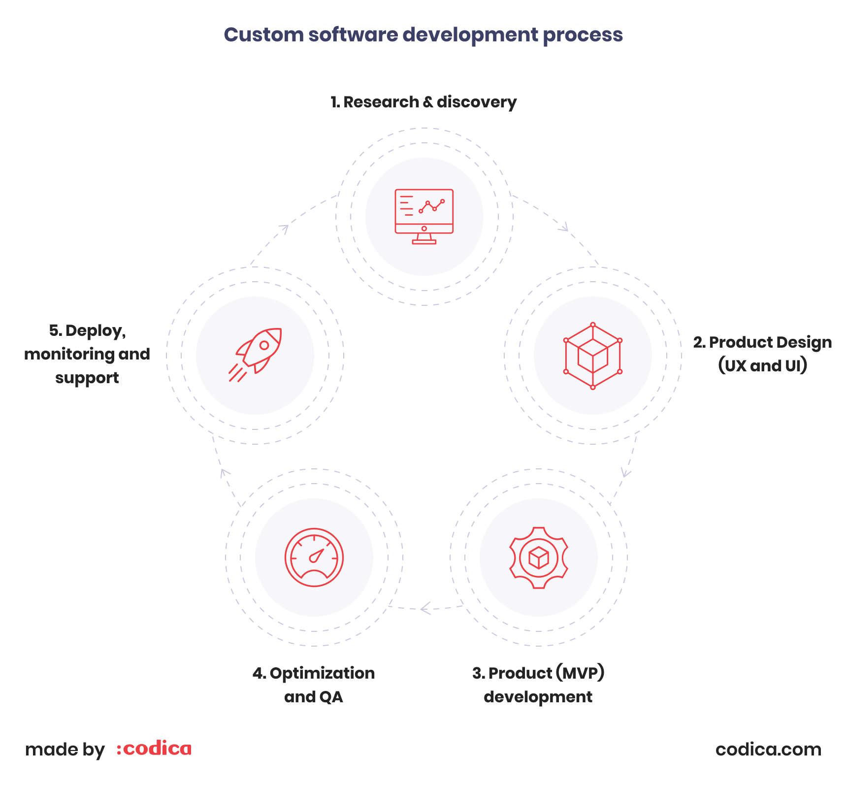Custom software development process