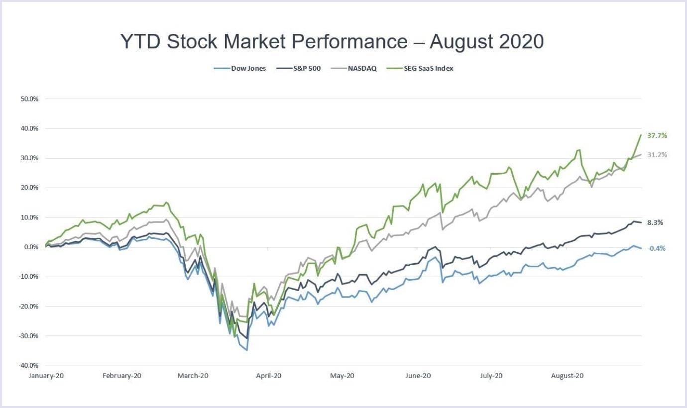 SaaS stock market performance (Jan-Aug 2020)