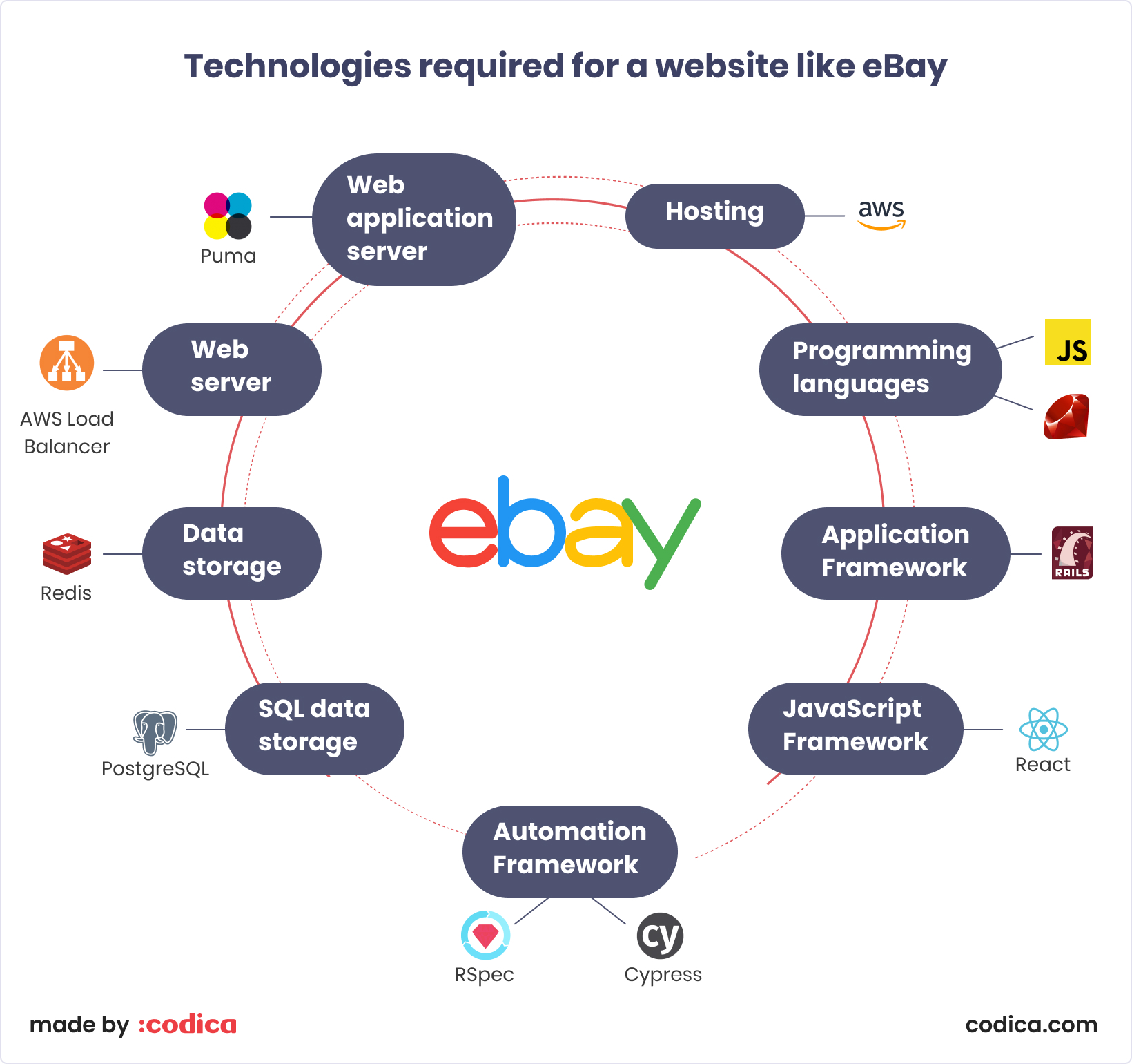 How To Build An Auction Website Like Ebay Codica