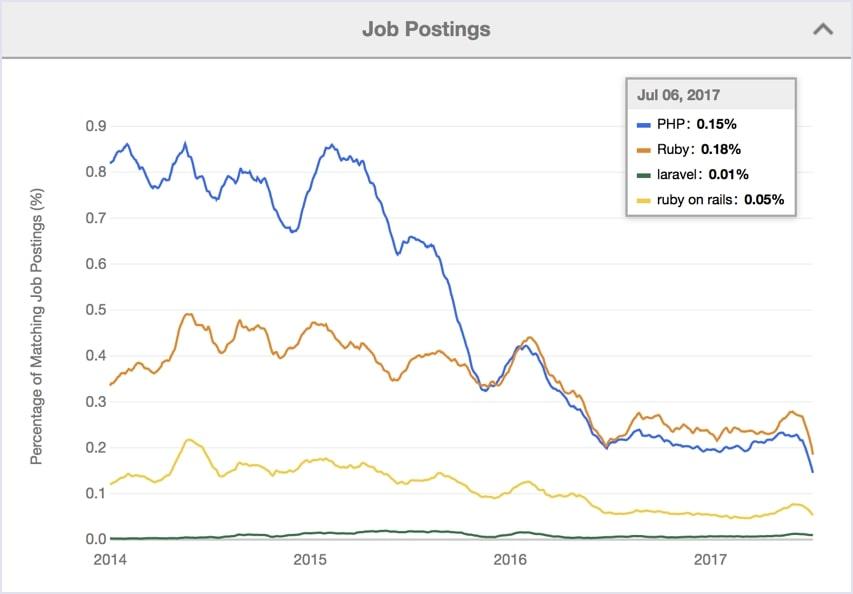 Indeed statistics 2014-2017: job postings Ruby vs PHP vs Ruby on Rails vs Laravel