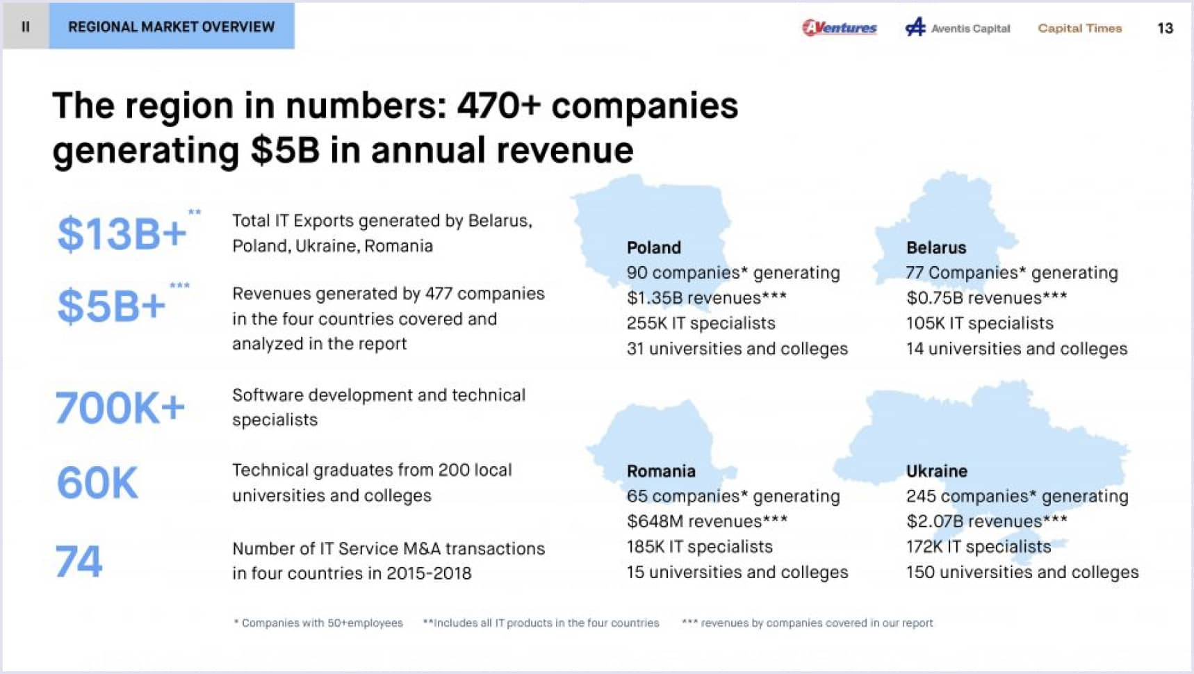 The software industry in Eastern Europe in numbers   Codica