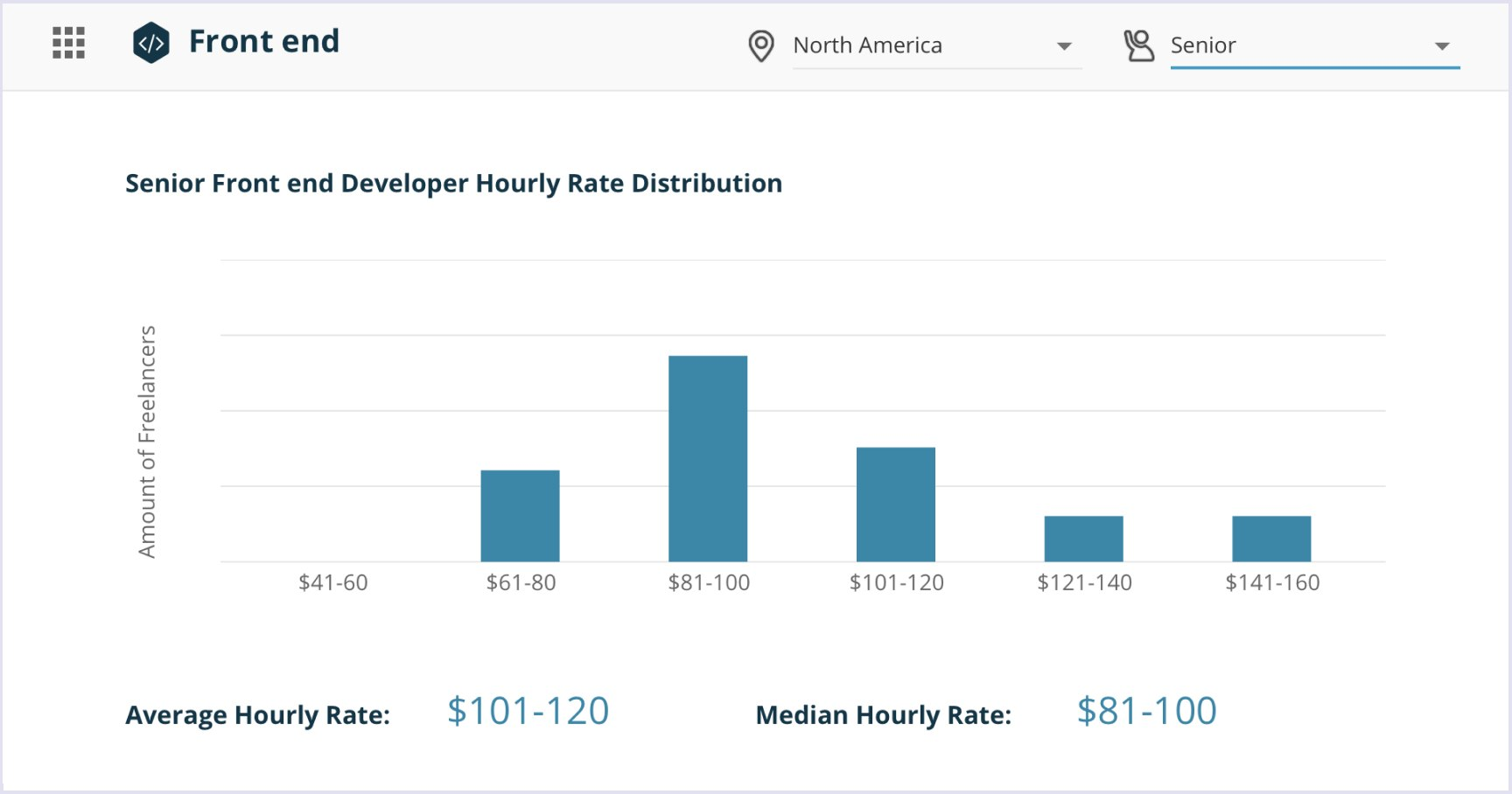 Senior front end developer hourly rate distribution in North America