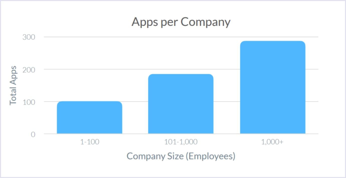 SaaS apps usage per company (2019-2020)