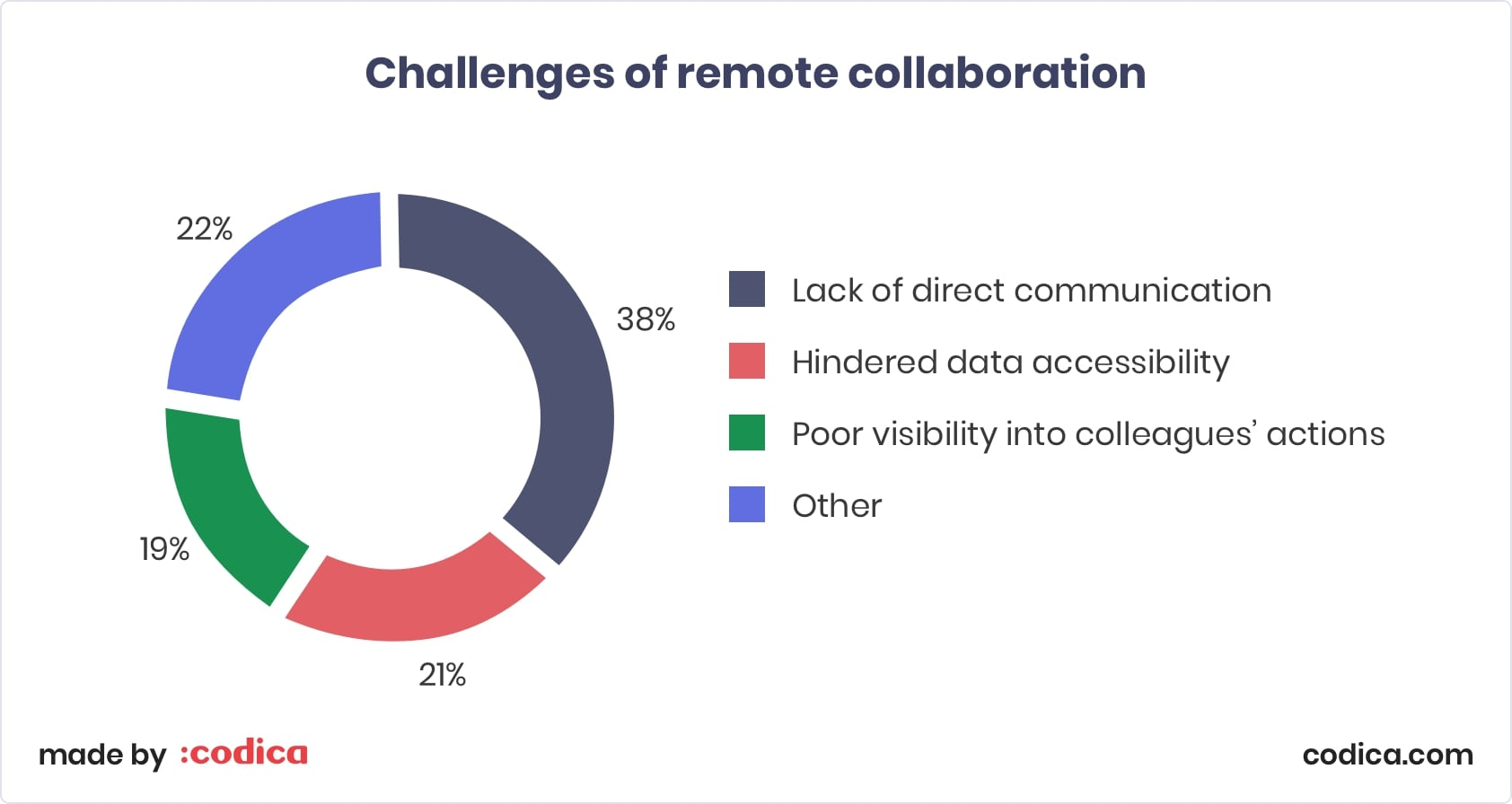 Challenges of remote collaboration | Codica