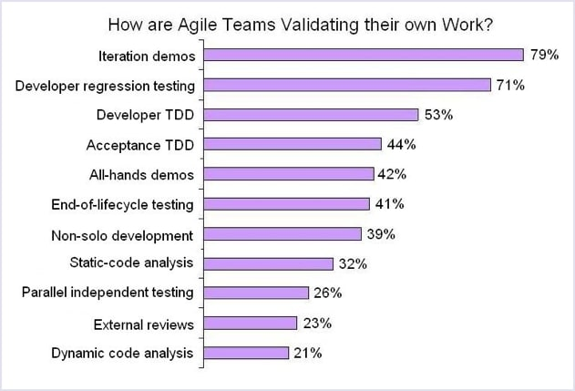 TDD adoption: How are Agile teams validating their own work?   Codica