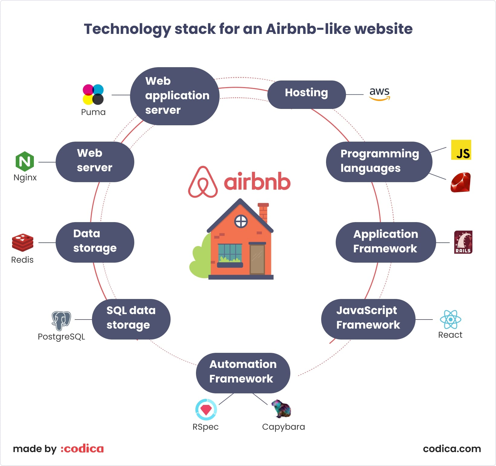 Technology stack for Airbnb | Codica