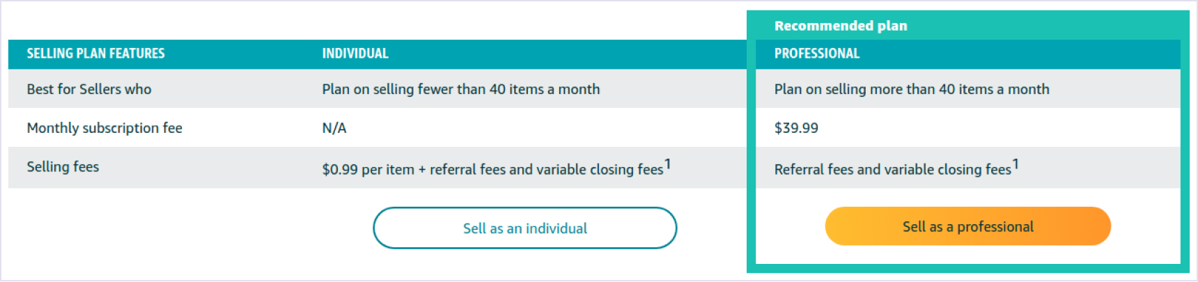 Amazon's selling fees