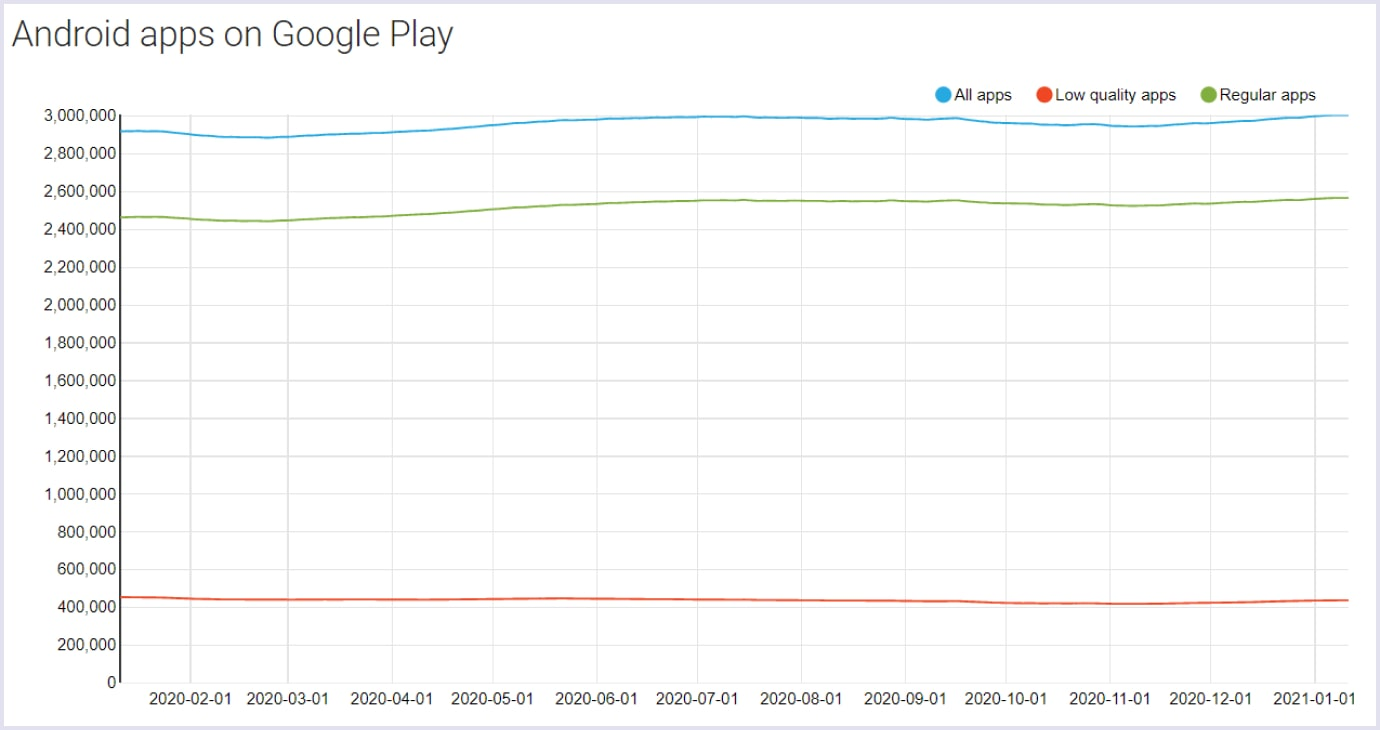 The number of Android apps in Google Play