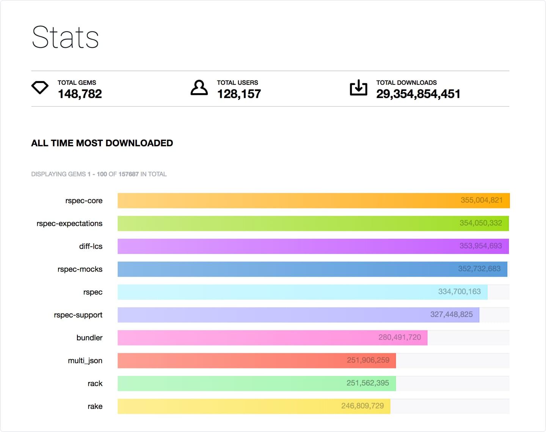 Ruby Gems statistics   Codica