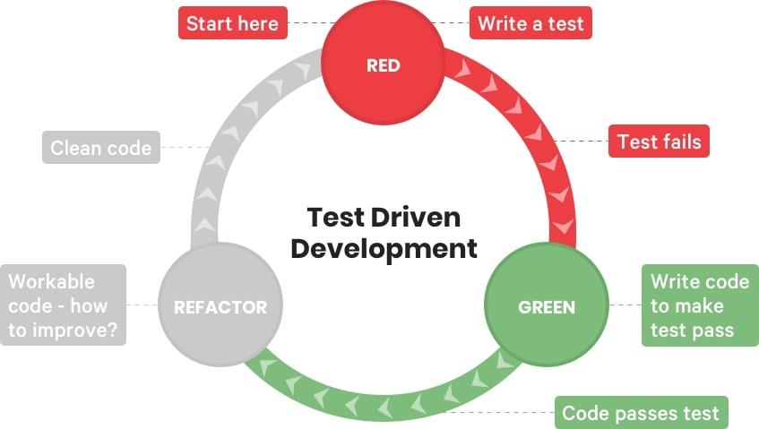 Test Driven Development cycle   Codica