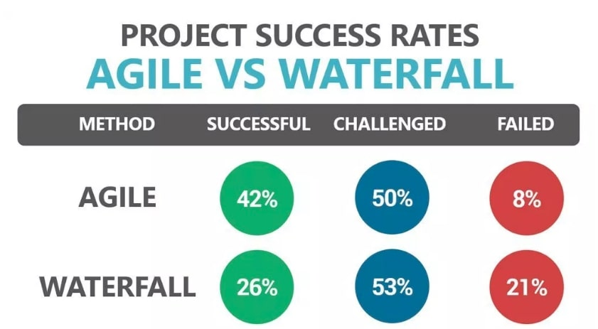 Project success rates: Agile vs Waterfall | Codica