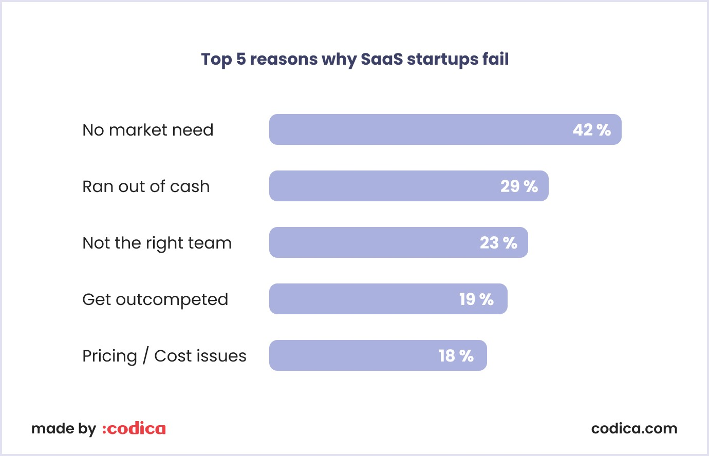 Top 5 reasons why SaaS startups fail by CBI Insights