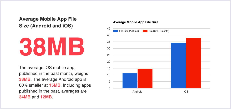 Average mobile app filie Size