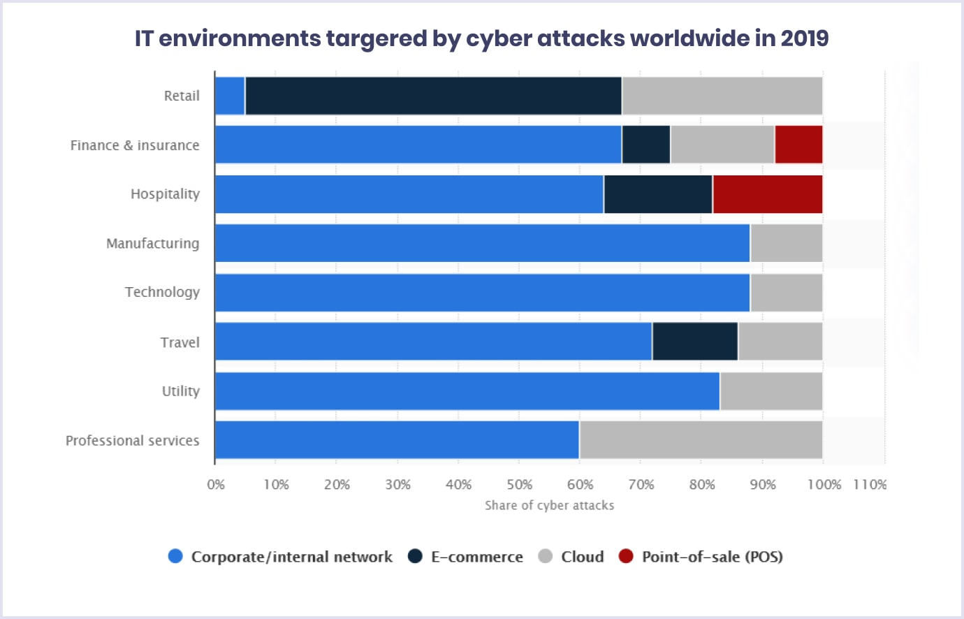 The most targeted industries by cyber atttacks