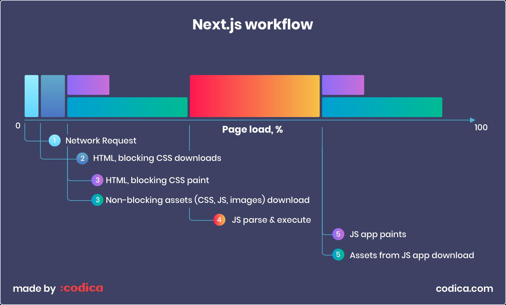 Next.js workflow