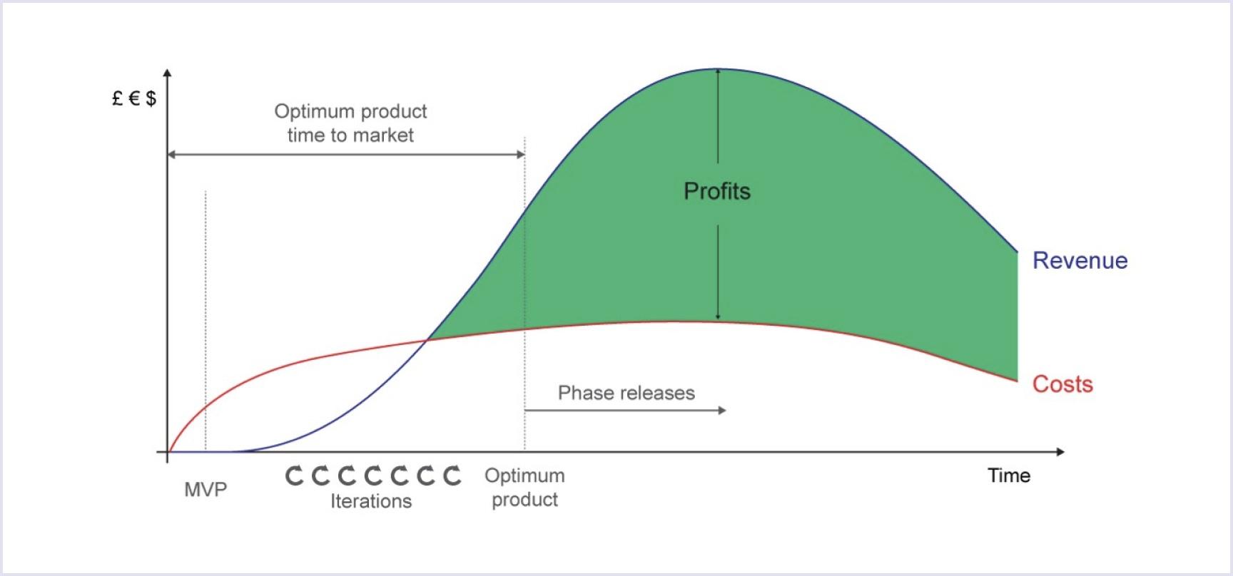 Optimum product