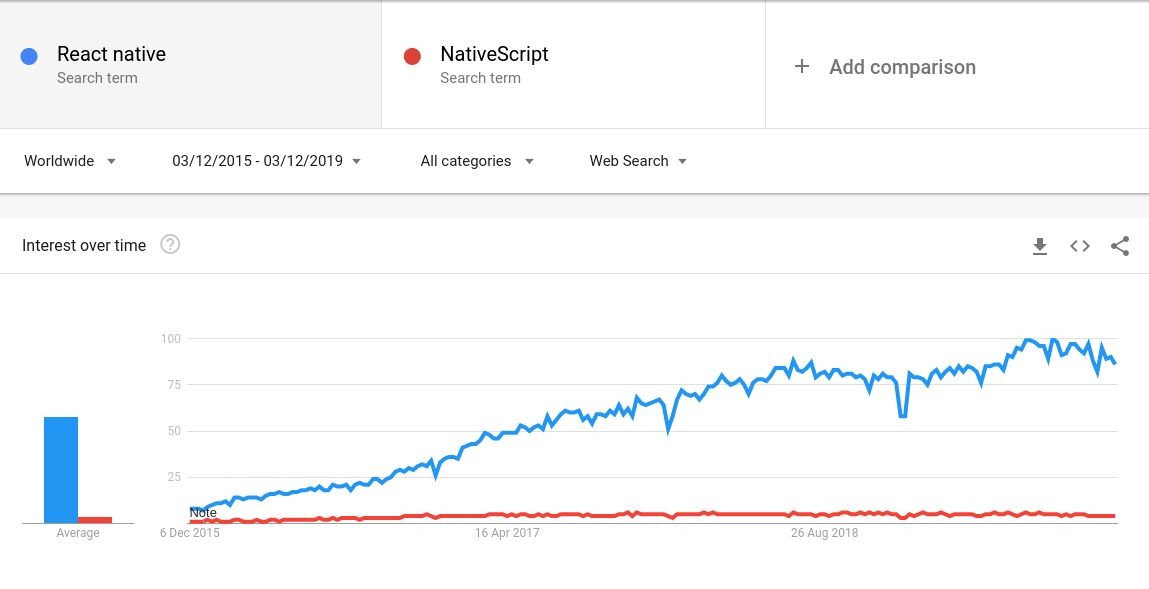 Google trends: React Native vs NativeScript, 2015-2019 | Codica