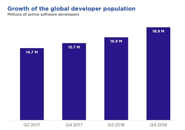 Growth of the global developer population