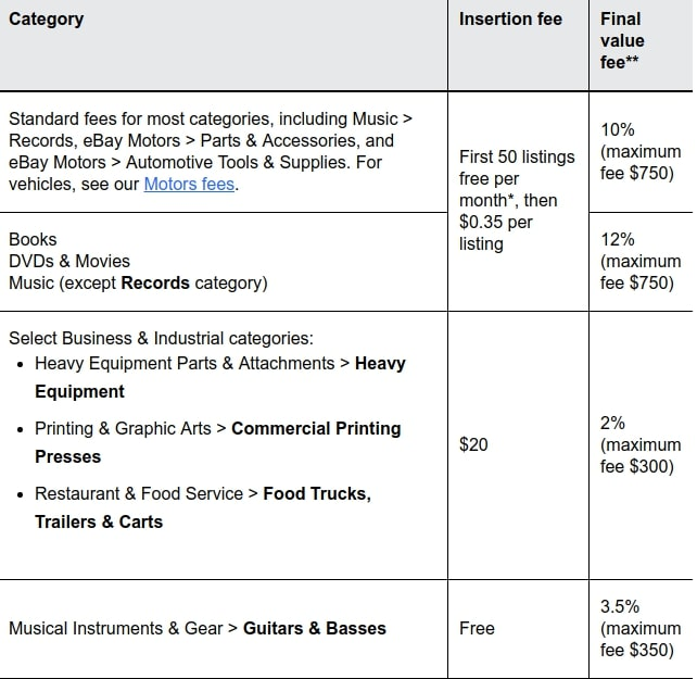 Basic fees for different categories on eBay