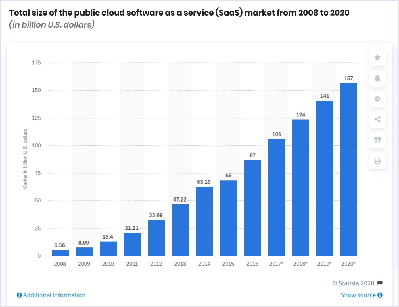 Total size of the public SaaS market | Codica