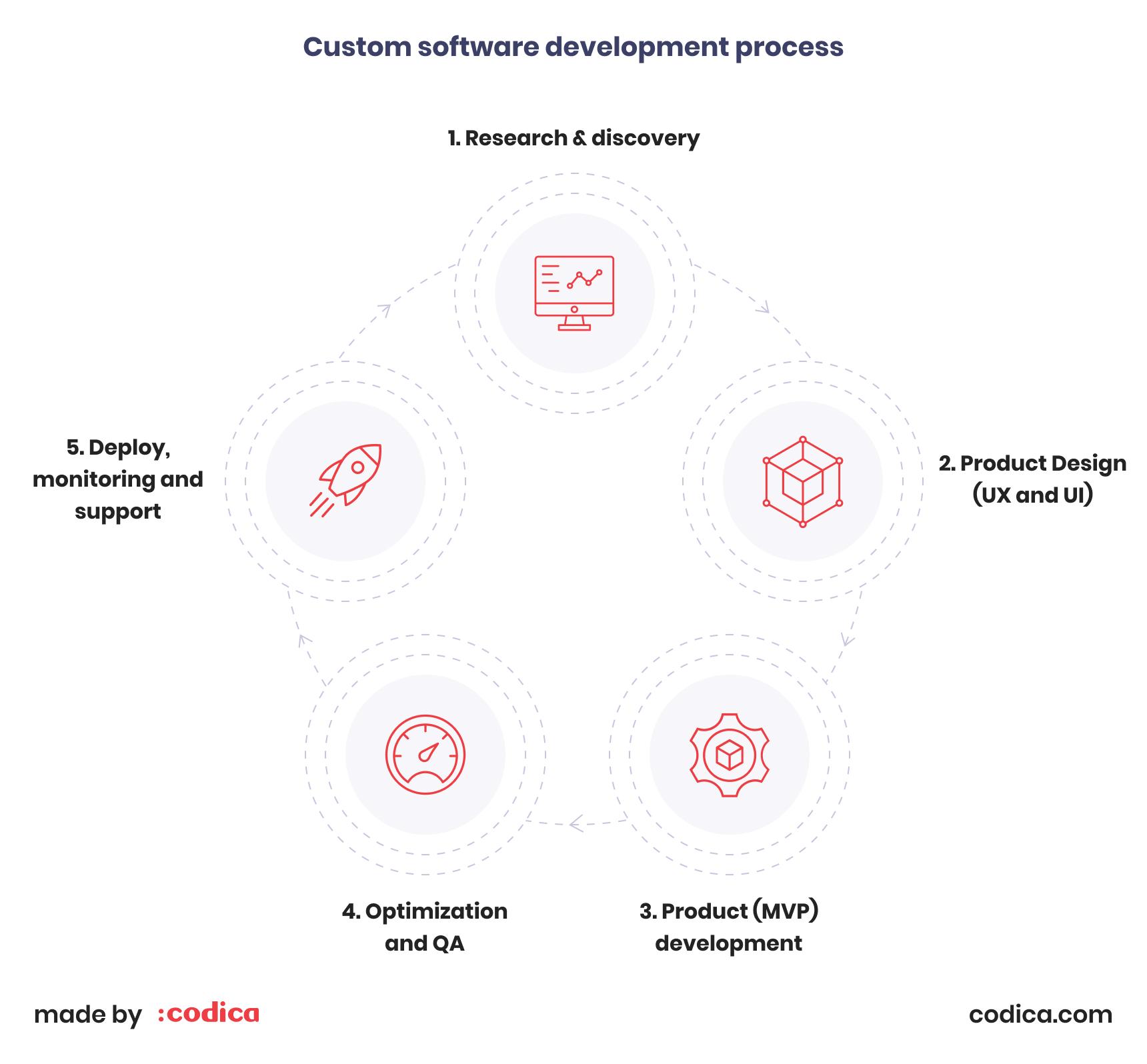 Custom software development process | Codica