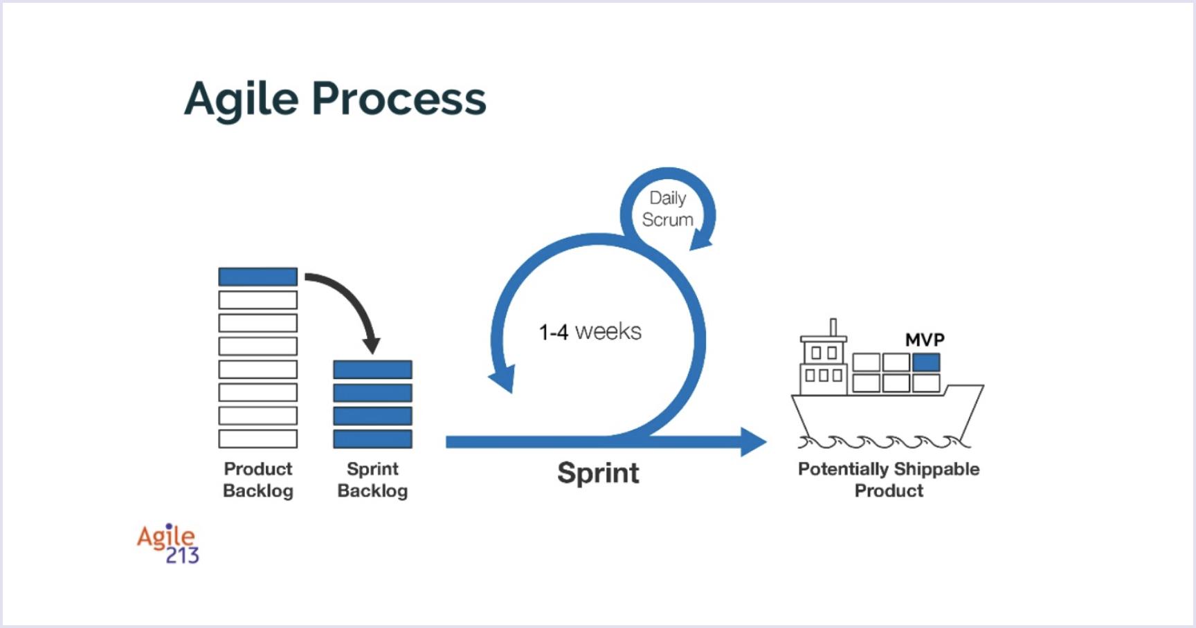 Agile process | Codica