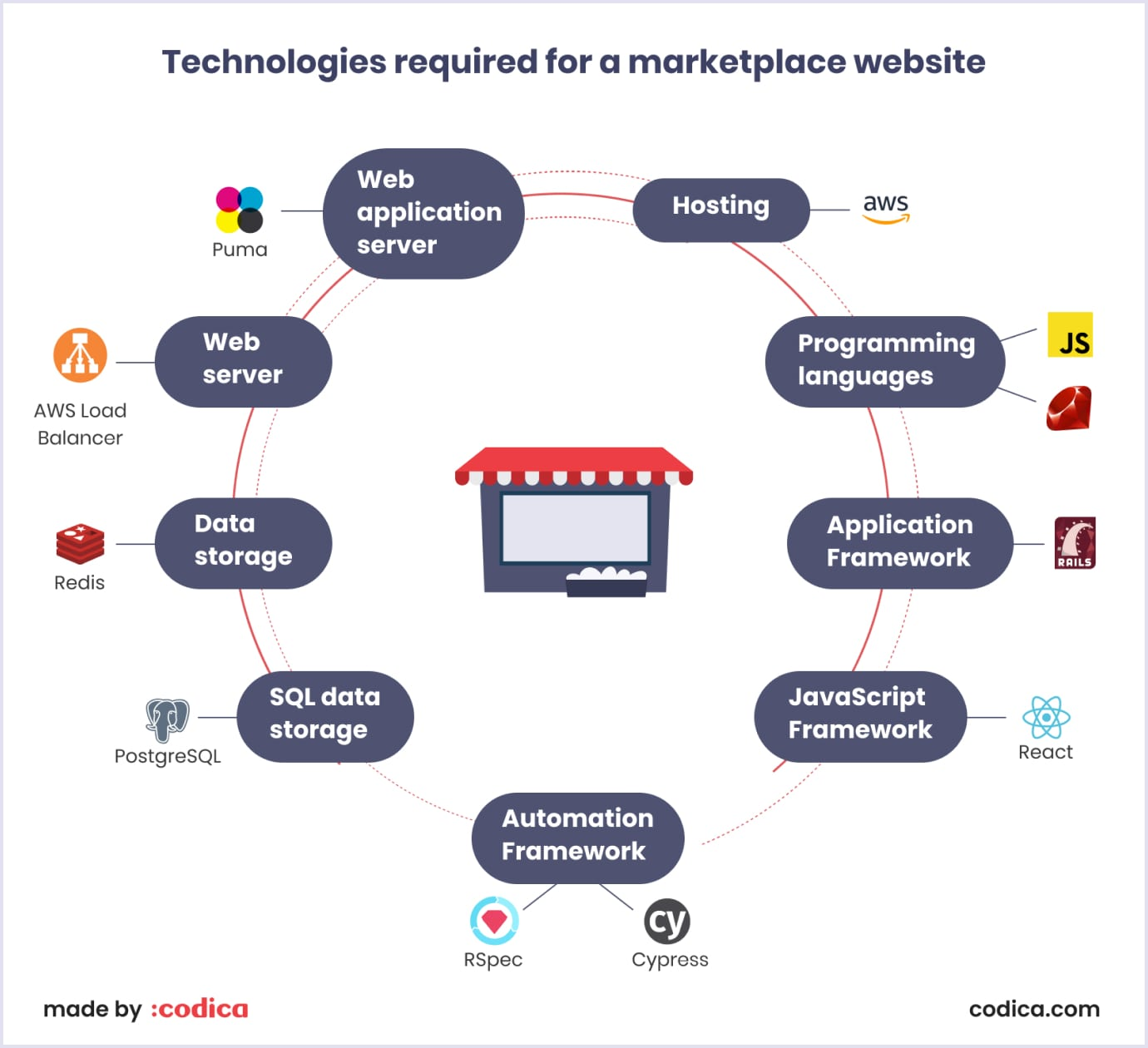 Technology stack for a marketplace website