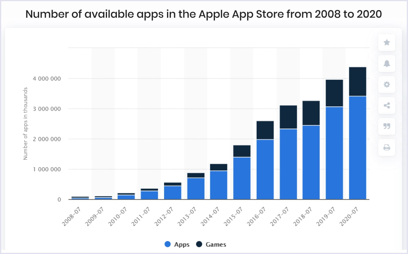 Number of available apps in the Apple App Store from 2008 to 2020