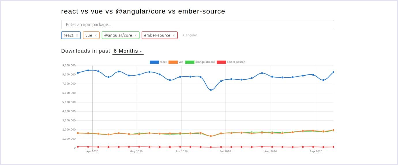 Number of downloads: React vs. Vue vs. Angular vs. Ember | Codica