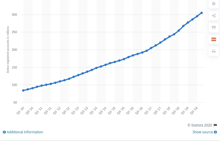 Number of PayPal's total active user up to 1st quarter 2020 | Codica