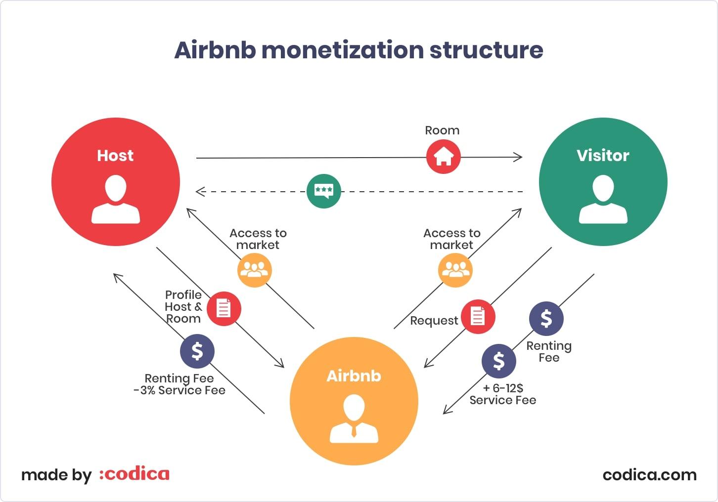 Airbnb monetization structure | Codica
