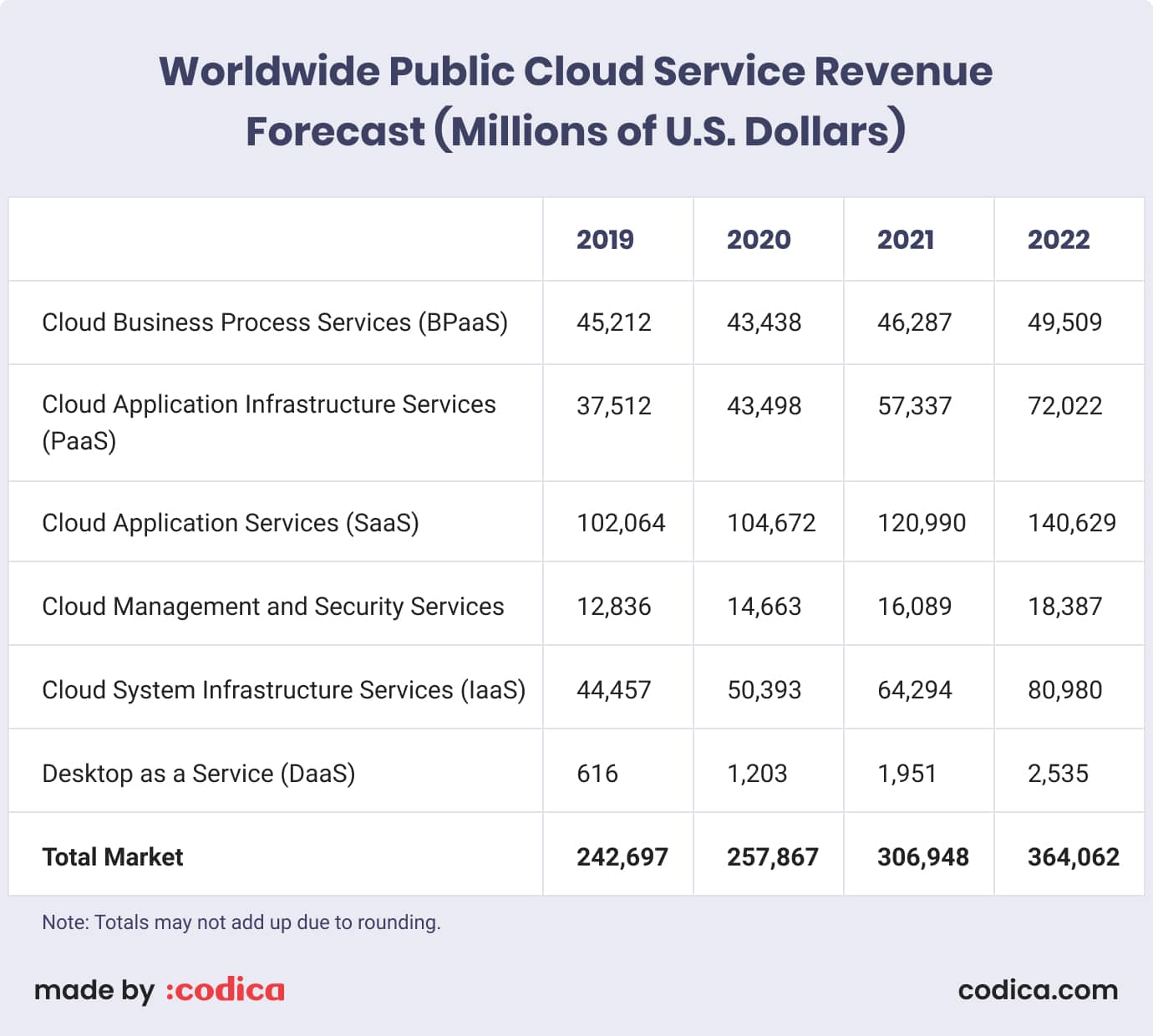 Forecast of global public cloud service revenue (2019-2022)