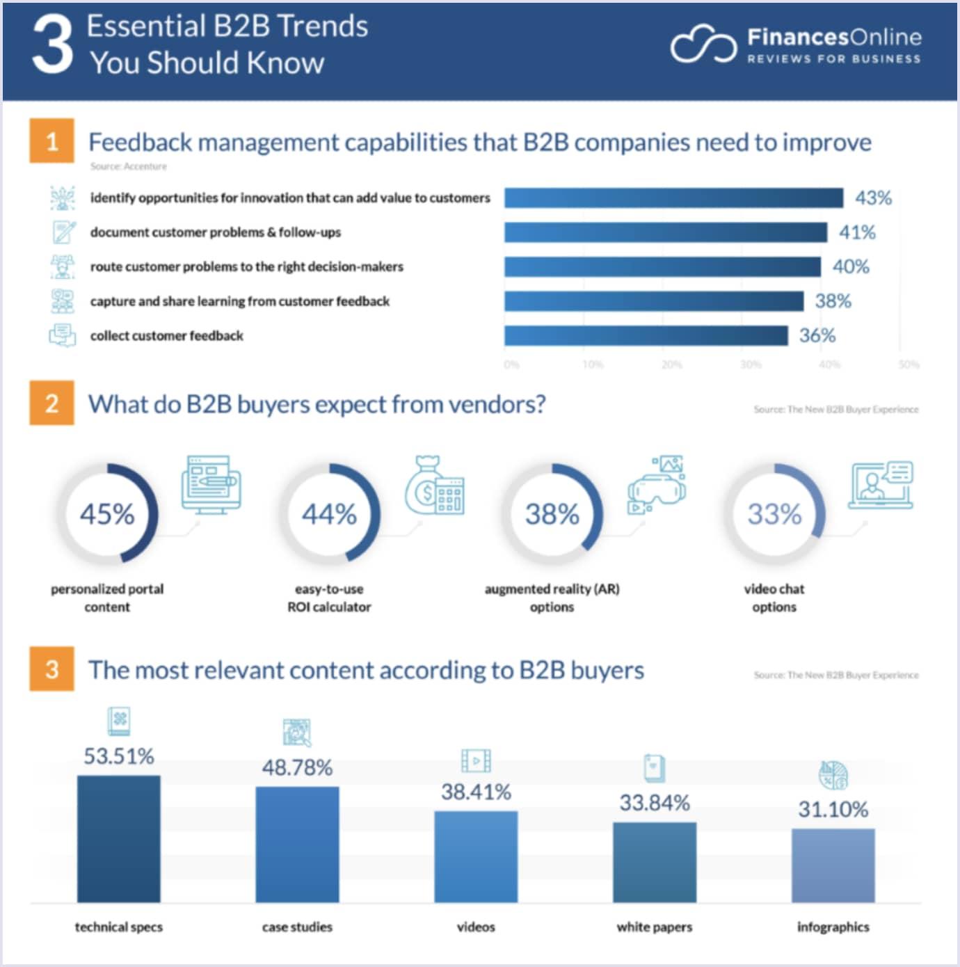 Powerful B2B trends by FinancesOnline