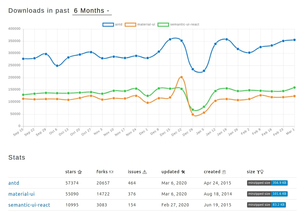 The number of npm package downloads for the past 6 months