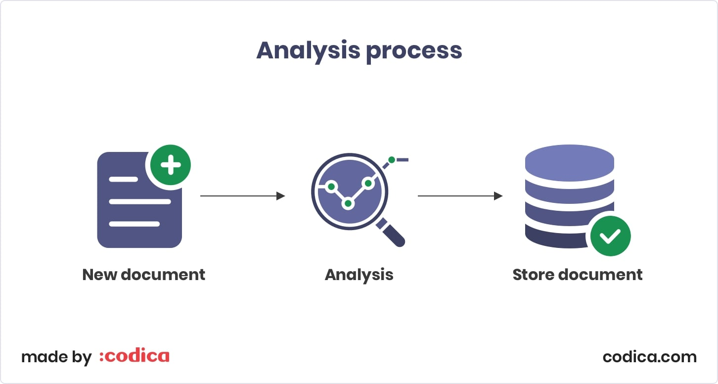 Elasticsearch Analysis  process