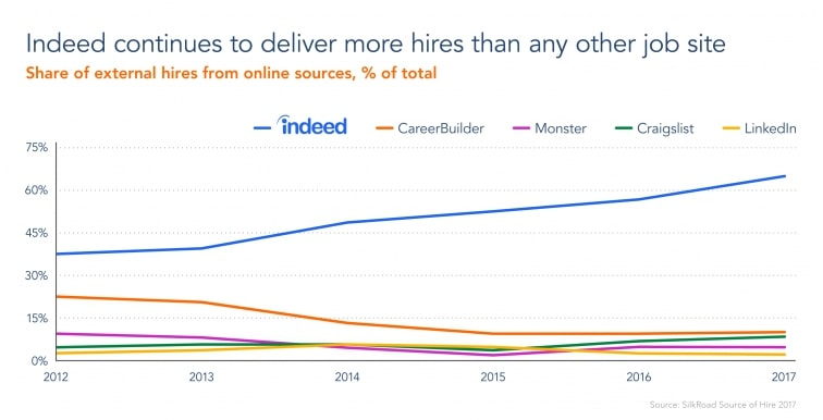 Indeed delivers 65% of the world's recruiting