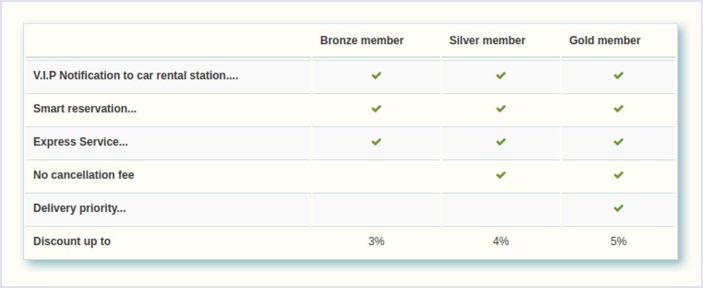 Different plans on car rental website Economy Car Rentals