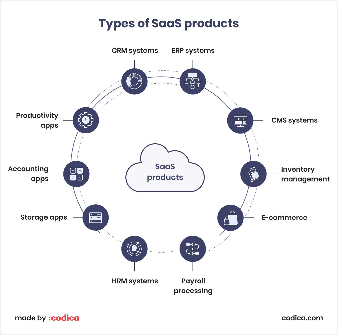 10 types of SaaS products and solutions