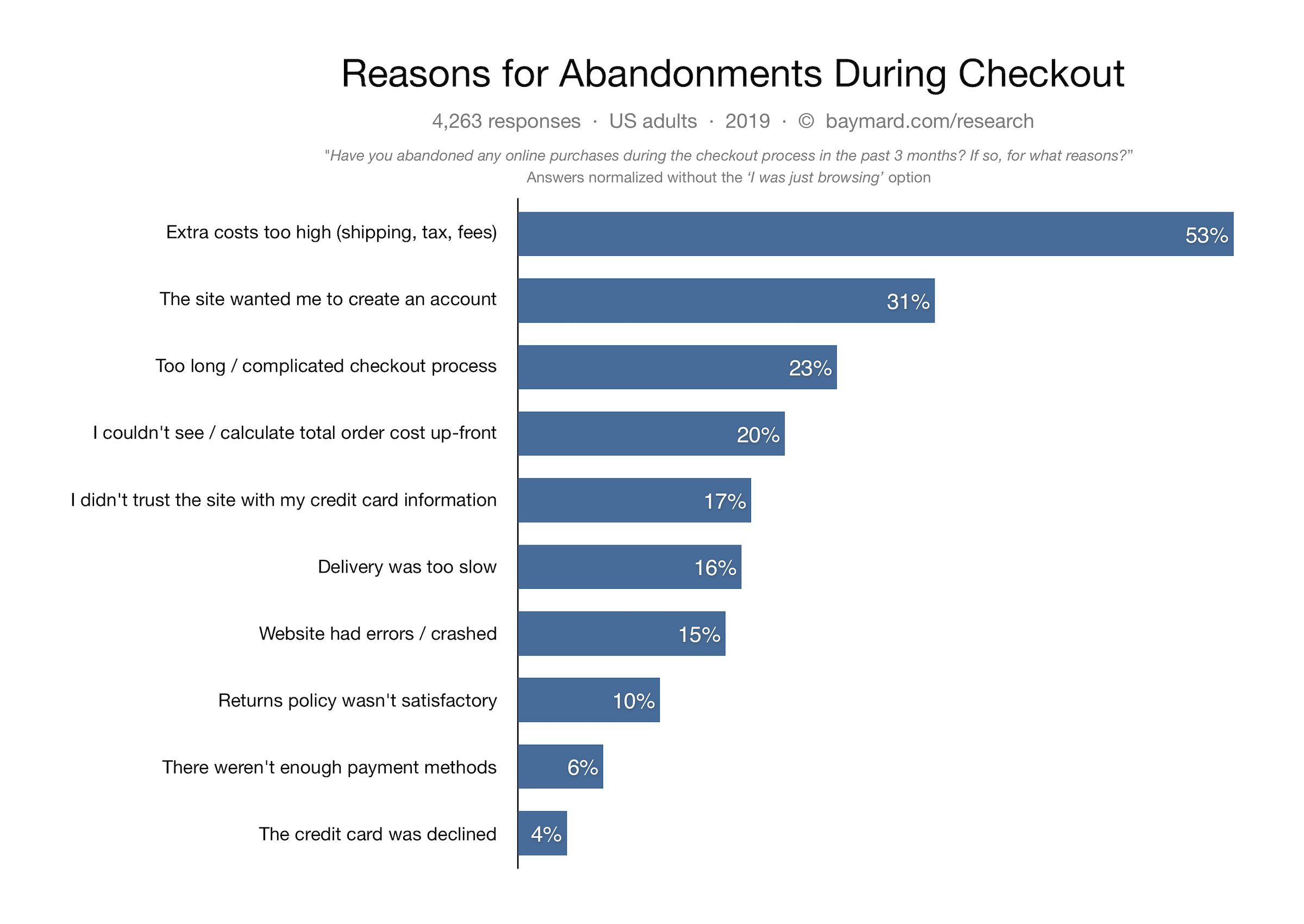 Abandonments reasons during checkout in the US online marketplaces 2019