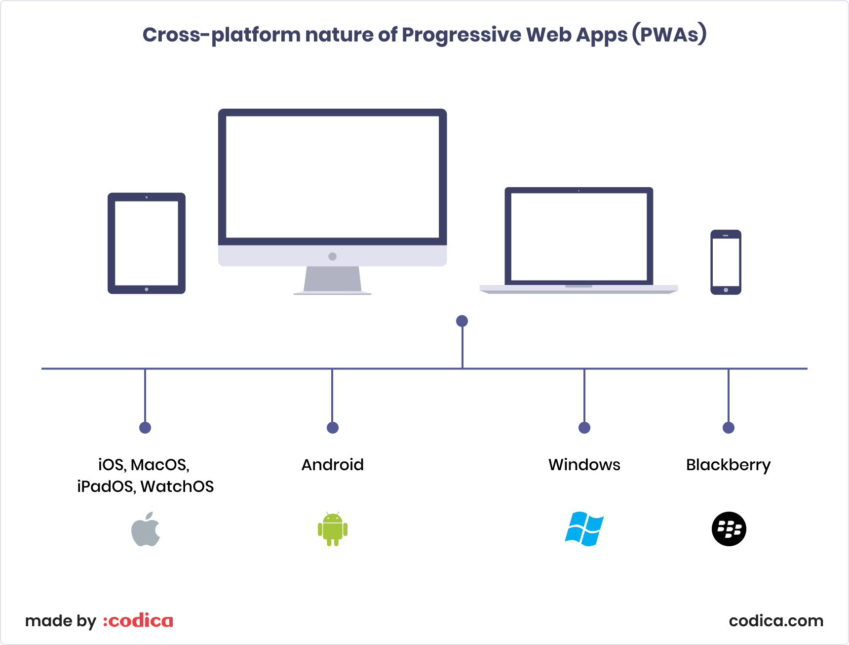 Cross-platform nature of PWA